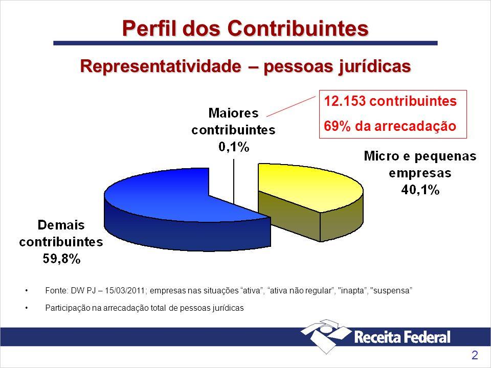 2 Perfil dos Contribuintes Representatividade – pessoas jurídicas 12.153 contribuintes 69% da arrecadação Fonte: DW PJ – 15/03/2011; empresas nas situ