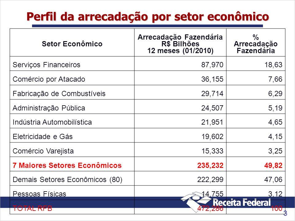 3 Perfil da arrecadação por setor econômico Setor Econômico Arrecadação Fazendária R$ Bilhões 12 meses (01/2010) % Arrecadação Fazendária Serviços Fin
