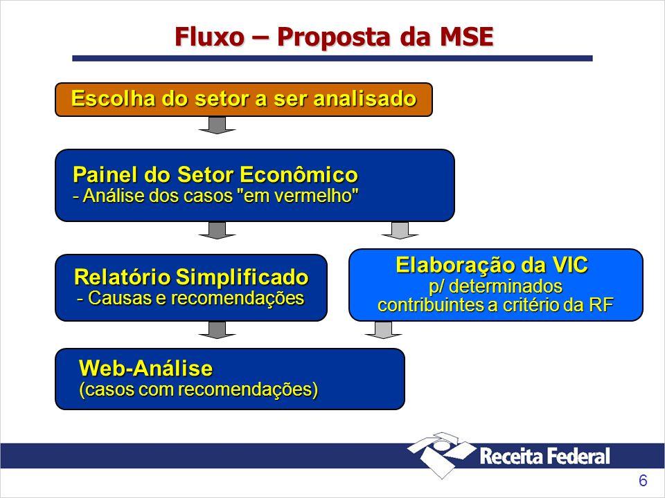 6 Fluxo – Proposta da MSE Escolha do setor a ser analisado Painel do Setor Econômico - Análise dos casos em vermelho Relatório Simplificado - Causas e recomendações Web-Análise (casos com recomendações) Elaboração da VIC p/ determinados contribuintes a critério da RF