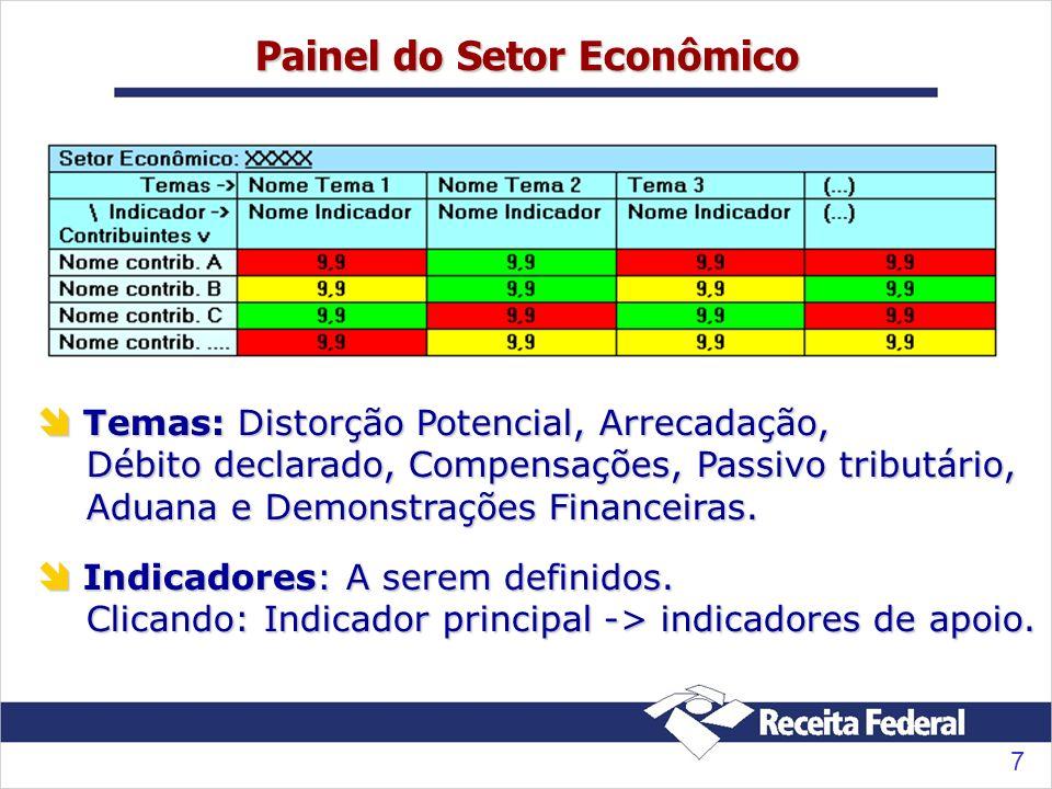 7 Painel do Setor Econômico Temas: Distorção Potencial, Arrecadação, Débito declarado, Compensações, Passivo tributário, Aduana e Demonstrações Financeiras.