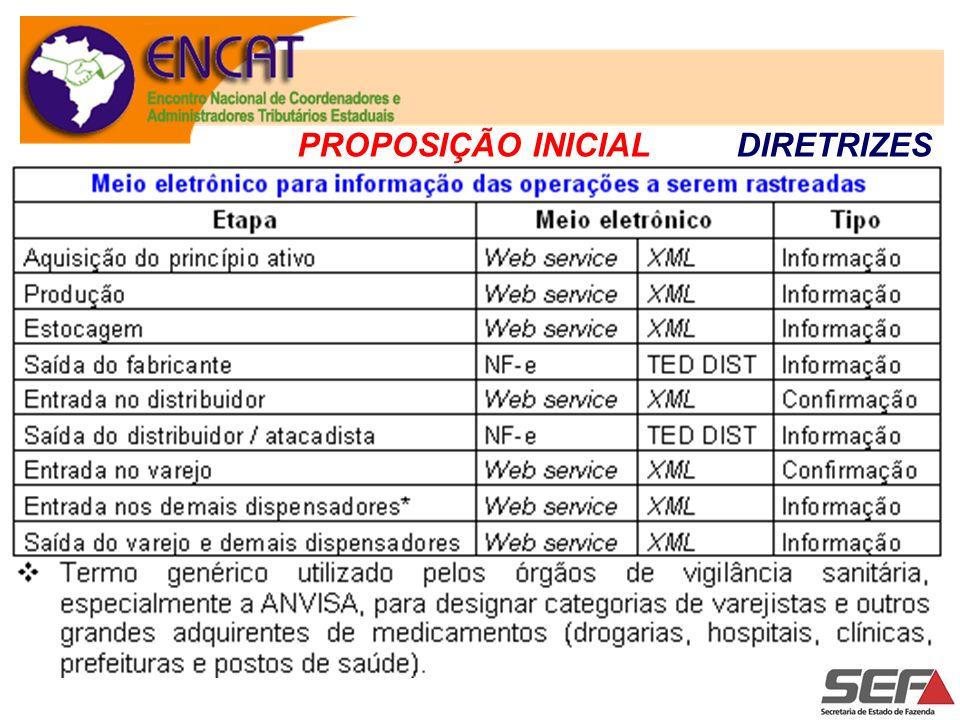 Simplificação considerável no escopo do projeto PROPOSIÇÃO ATUAL DIRETRIZES