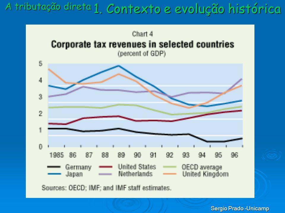 1. Contexto e evolução histórica A tributação direta