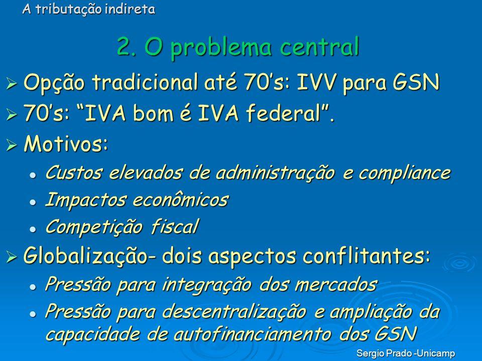 Sergio Prado -Unicamp 2. O problema central Opção tradicional até 70s: IVV para GSN Opção tradicional até 70s: IVV para GSN 70s: IVA bom é IVA federal