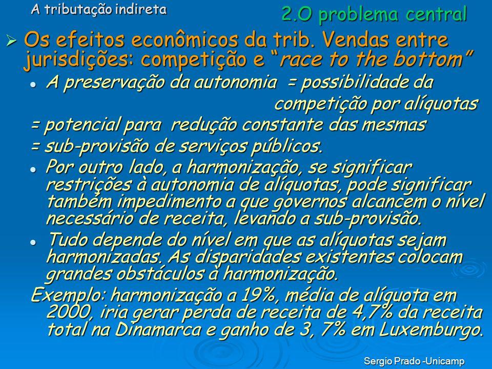 Sergio Prado -Unicamp 2.O problema central Os efeitos econômicos da trib. Vendas entre jurisdições: competição e race to the bottom Os efeitos econômi