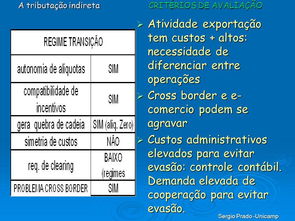 Sergio Prado -Unicamp Atividade exportação tem custos + altos: necessidade de diferenciar entre operações Atividade exportação tem custos + altos: nec