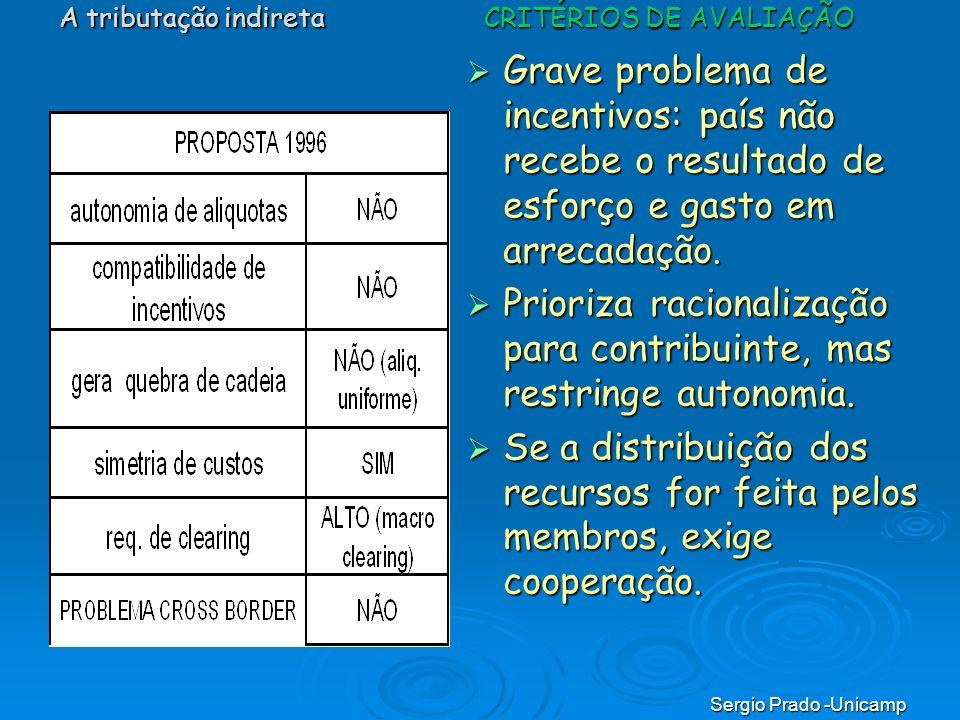 Sergio Prado -Unicamp Grave problema de incentivos: país não recebe o resultado de esforço e gasto em arrecadação. Grave problema de incentivos: país