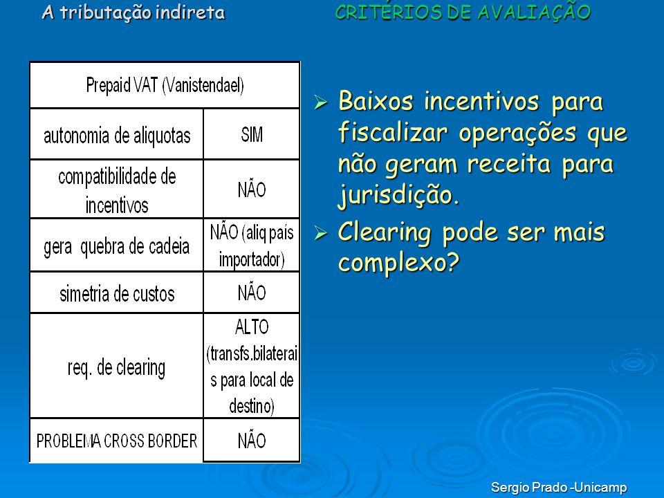 Sergio Prado -Unicamp Baixos incentivos para fiscalizar operações que não geram receita para jurisdição. Baixos incentivos para fiscalizar operações q
