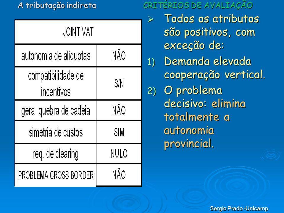 Sergio Prado -Unicamp Todos os atributos são positivos, com exceção de: Todos os atributos são positivos, com exceção de: 1) Demanda elevada cooperaçã