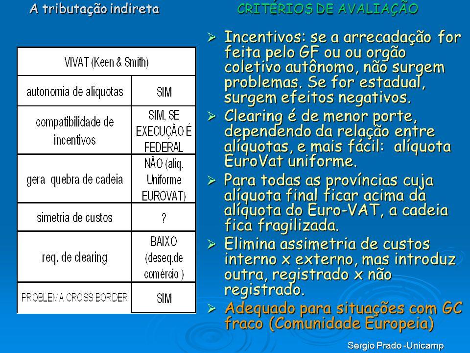 Sergio Prado -Unicamp Incentivos: se a arrecadação for feita pelo GF ou ou orgão coletivo autônomo, não surgem problemas. Se for estadual, surgem efei
