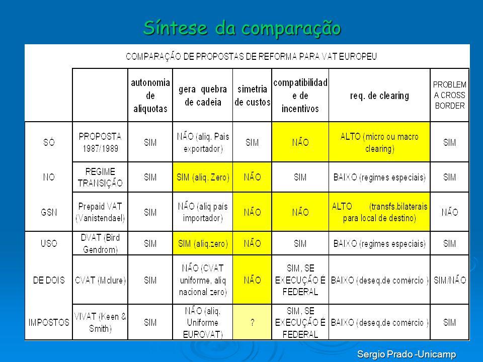 Sergio Prado -Unicamp Síntese da comparação