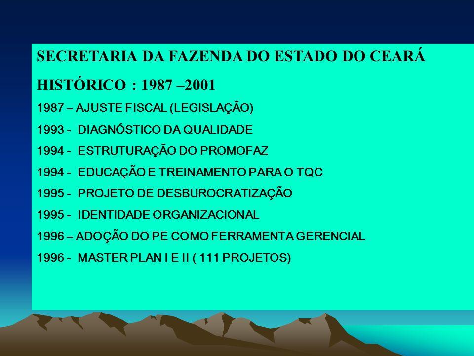 SECRETARIA DA FAZENDA DO ESTADO DO CEARÁ HISTÓRICO : 1987 –2001 1987 – AJUSTE FISCAL (LEGISLAÇÃO) 1993 - DIAGNÓSTICO DA QUALIDADE 1994 - ESTRUTURAÇÃO DO PROMOFAZ 1994 - EDUCAÇÃO E TREINAMENTO PARA O TQC 1995 - PROJETO DE DESBUROCRATIZAÇÃO 1995 - IDENTIDADE ORGANIZACIONAL 1996 – ADOÇÃO DO PE COMO FERRAMENTA GERENCIAL 1996 - MASTER PLAN I E II ( 111 PROJETOS)
