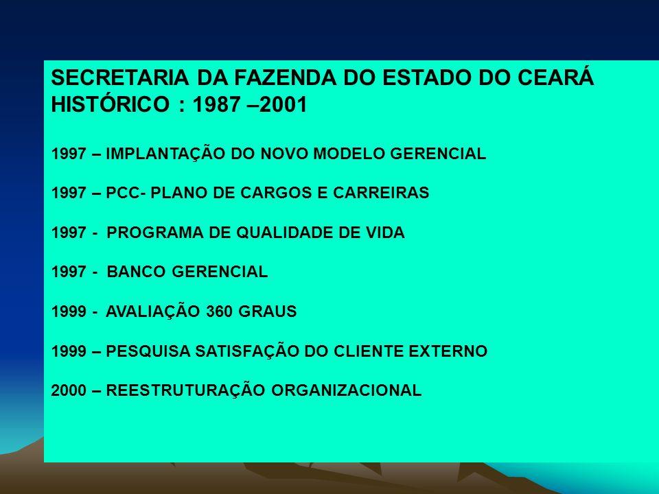 SECRETARIA DA FAZENDA DO ESTADO DO CEARÁ HISTÓRICO : 1987 –2001 1997 – IMPLANTAÇÃO DO NOVO MODELO GERENCIAL 1997 – PCC- PLANO DE CARGOS E CARREIRAS 1997 - PROGRAMA DE QUALIDADE DE VIDA 1997 - BANCO GERENCIAL 1999 - AVALIAÇÃO 360 GRAUS 1999 – PESQUISA SATISFAÇÃO DO CLIENTE EXTERNO 2000 – REESTRUTURAÇÃO ORGANIZACIONAL