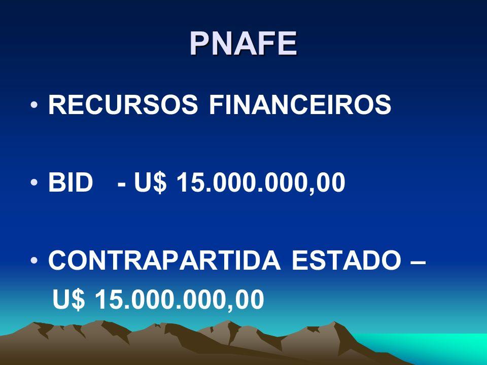 PNAFE RECURSOS FINANCEIROS BID - U$ 15.000.000,00 CONTRAPARTIDA ESTADO – U$ 15.000.000,00