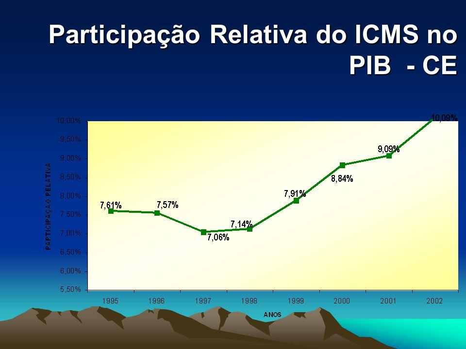 Participação Relativa do ICMS no PIB - CE