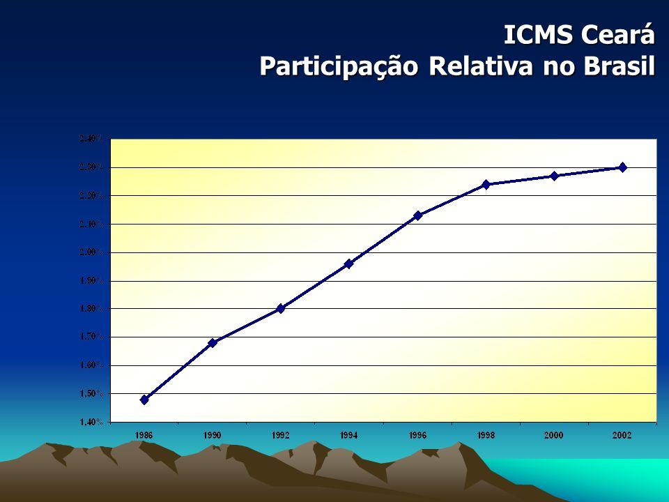 ICMS Ceará Participação Relativa no Brasil