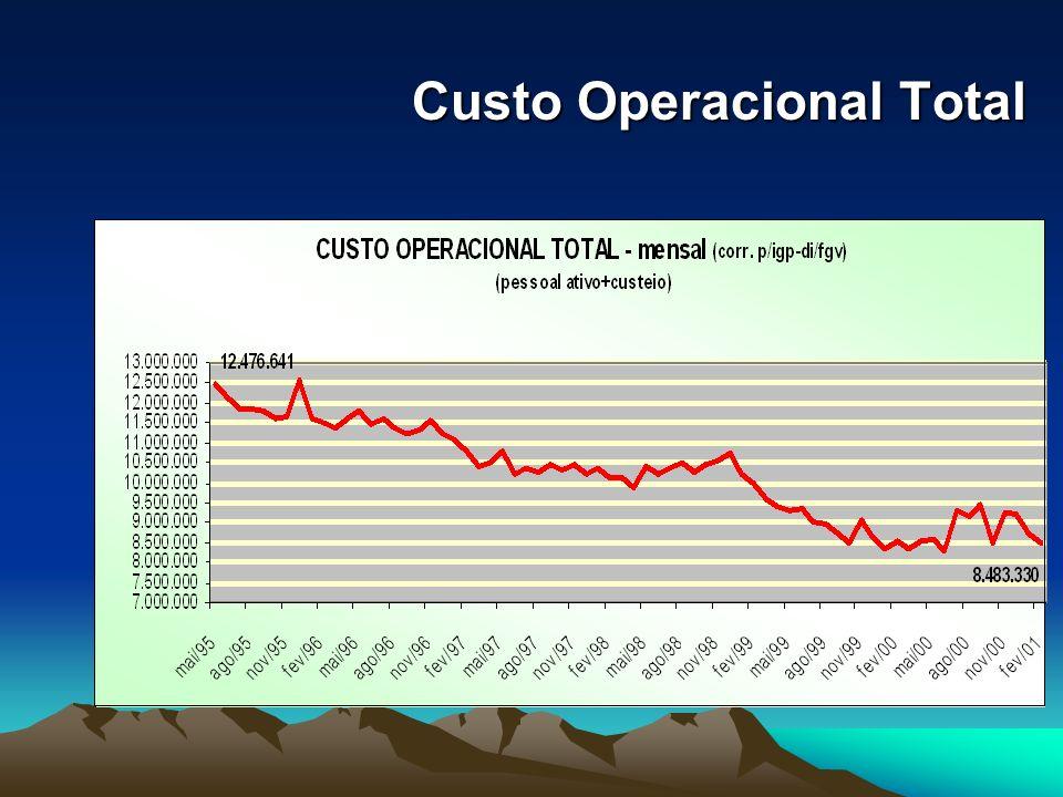Custo Operacional Total