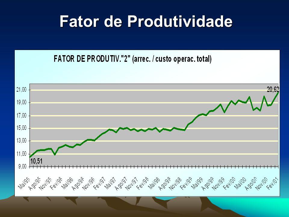 Fator de Produtividade