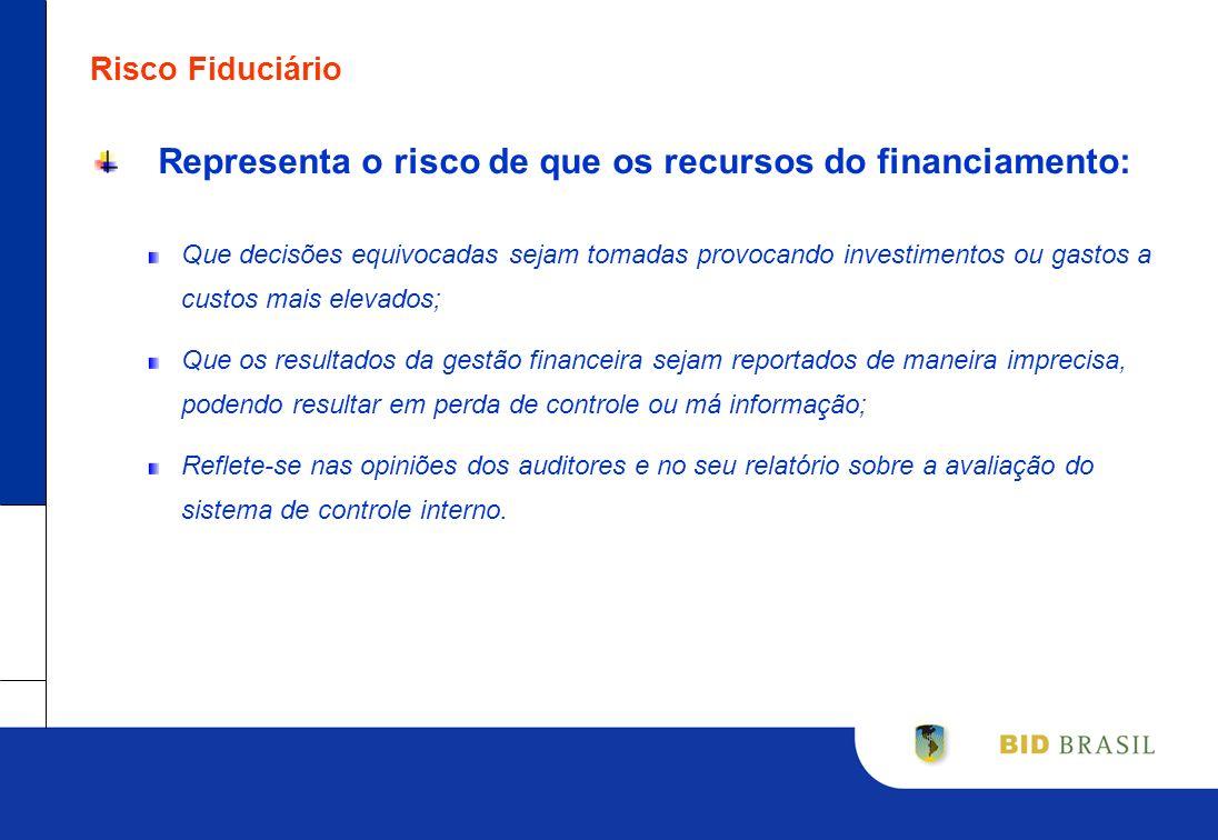 Risco Fiduciário Representa o risco de que os recursos do financiamento: Que decisões equivocadas sejam tomadas provocando investimentos ou gastos a c