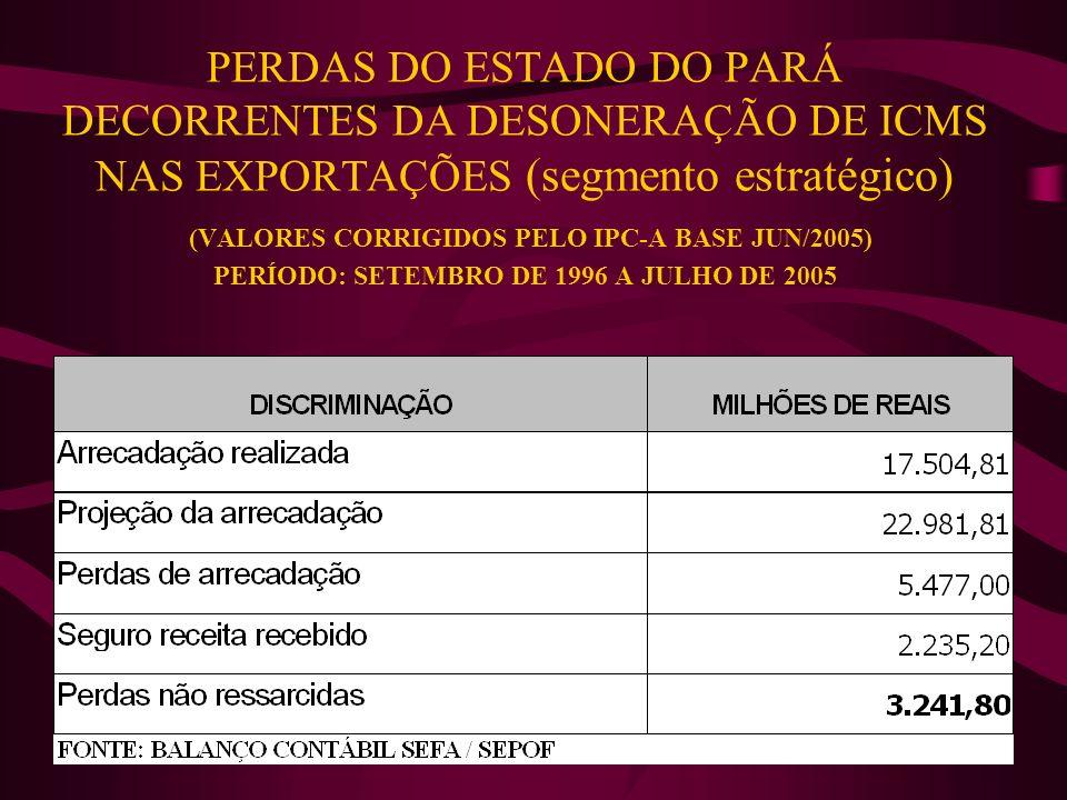 PERDAS DO ESTADO DO PARÁ DECORRENTES DA DESONERAÇÃO DE ICMS NAS EXPORTAÇÕES (segmento estratégico) (VALORES CORRIGIDOS PELO IPC-A BASE JUN/2005) PERÍO