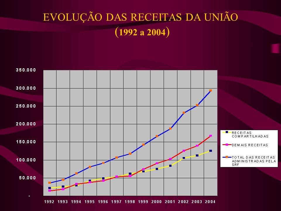 EVOLUÇÃO DAS RECEITAS DA UNIÃO ( 1992 a 2004 )