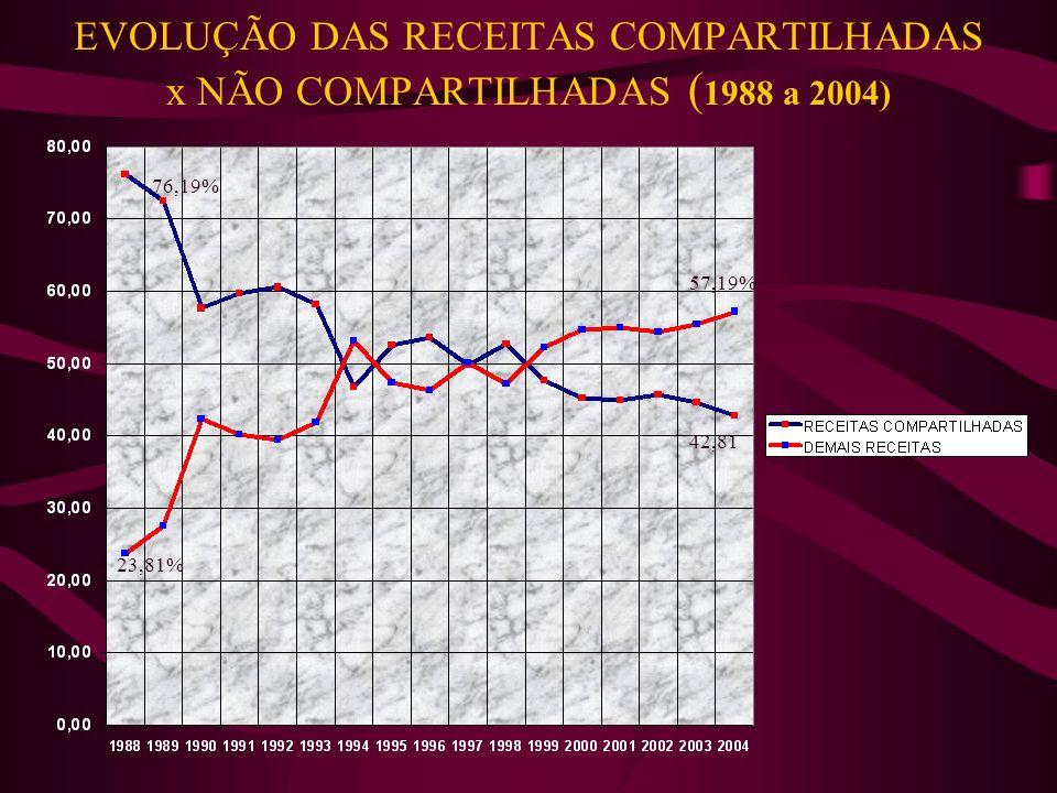 EVOLUÇÃO DAS RECEITAS COMPARTILHADAS x NÃO COMPARTILHADAS ( 1988 a 2004) 76,19% 23,81% 57,53,8 1% 76,19% 23,81% 57,19% 42,81