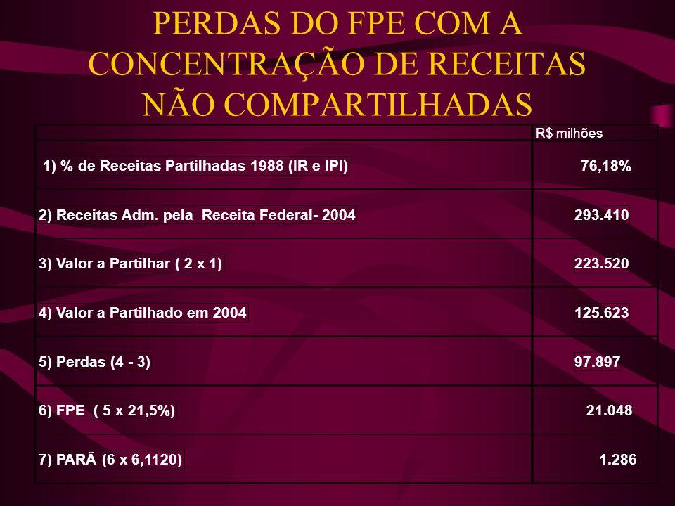 PERDAS DO FPE COM A CONCENTRAÇÃO DE RECEITAS NÃO COMPARTILHADAS R$ milhões 1) % de Receitas Partilhadas 1988 (IR e IPI)76,18% 2) Receitas Adm. pela Re