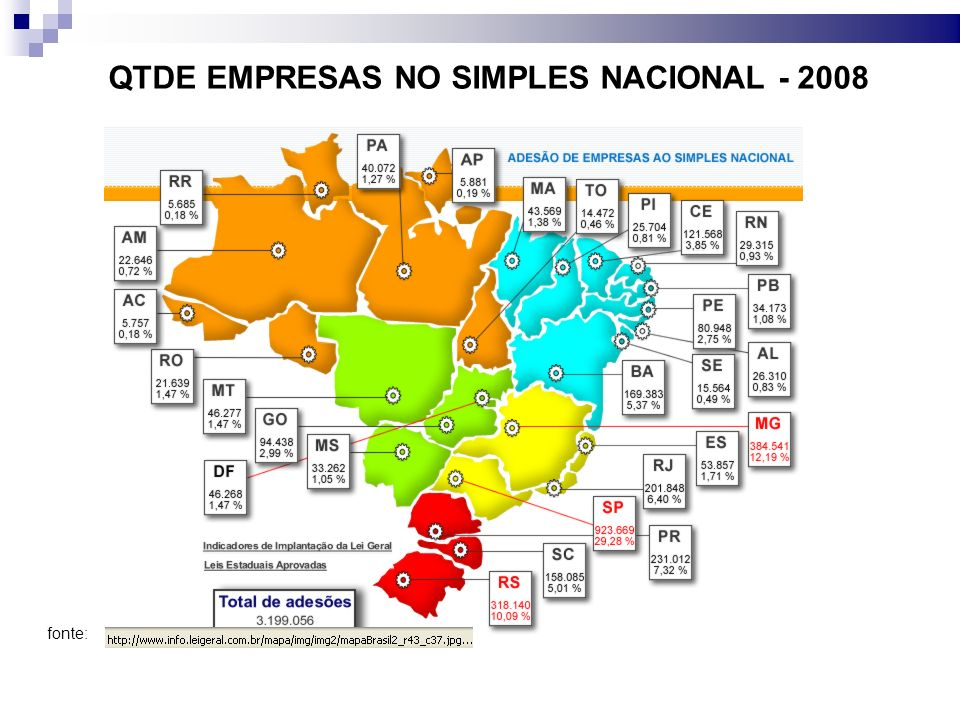 QTDE EMPRESAS NO SIMPLES NACIONAL - 2008 fonte: