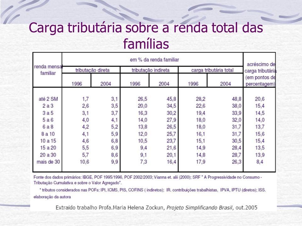 Carga tributária sobre a renda total das famílias