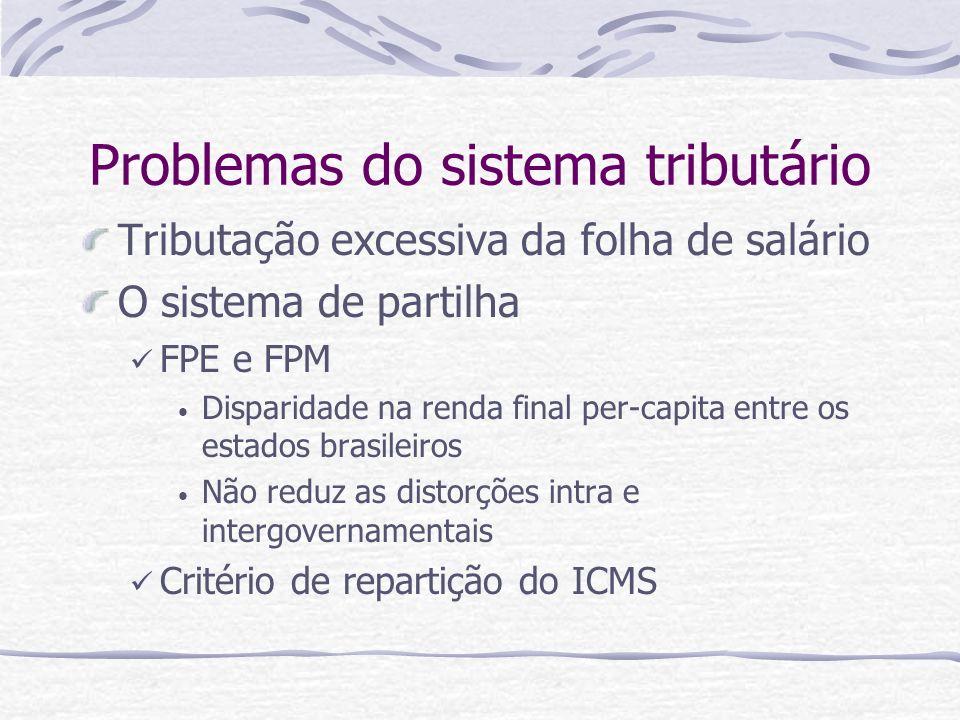 Problemas do sistema tributário Tributação excessiva da folha de salário O sistema de partilha FPE e FPM Disparidade na renda final per-capita entre o