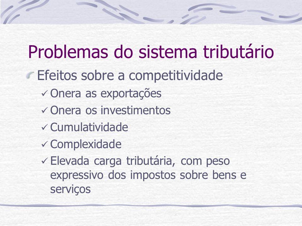 Problemas do sistema tributário Efeitos sobre a competitividade Onera as exportações Onera os investimentos Cumulatividade Complexidade Elevada carga