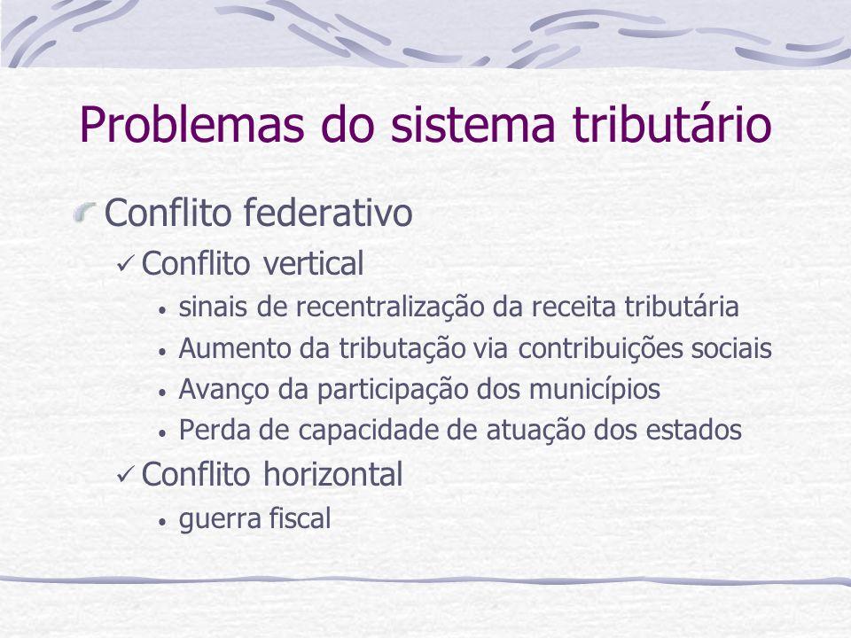Problemas do sistema tributário Conflito federativo Conflito vertical sinais de recentralização da receita tributária Aumento da tributação via contri