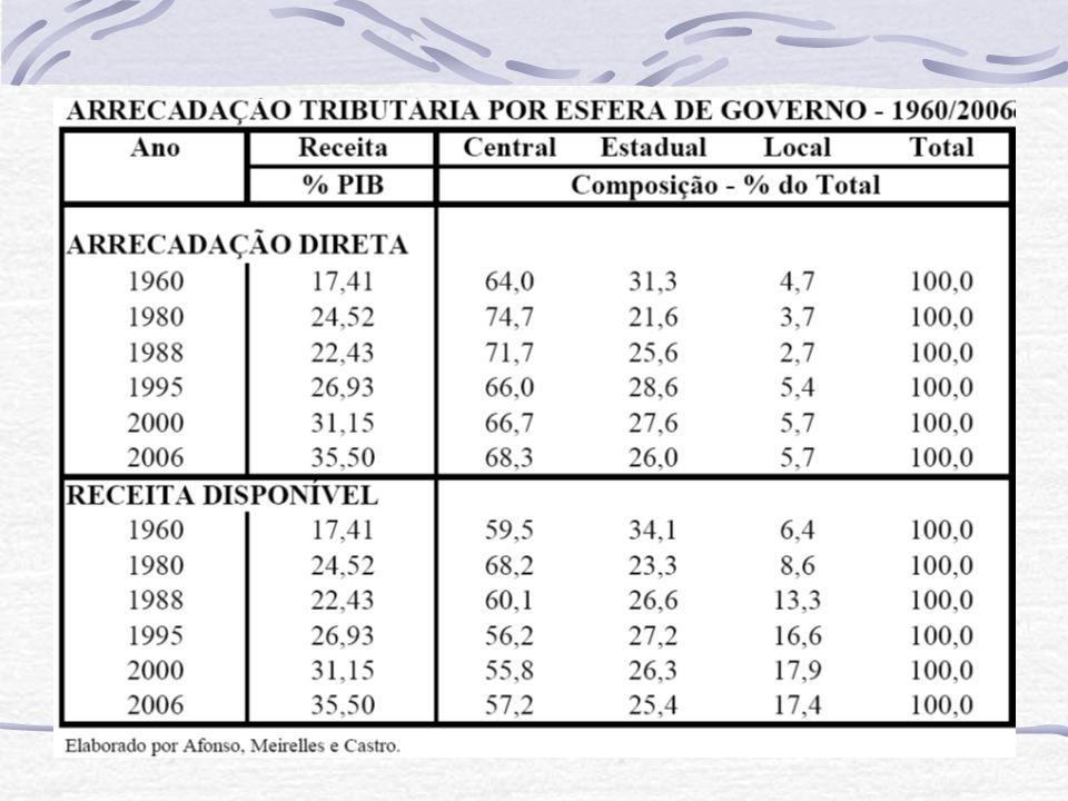 Problemas do sistema tributário Regressividade Elevado peso dos impostos indiretos Penaliza os extratos de renda mais baixo Penaliza mais os moradores de cidades e regiões de menor renda