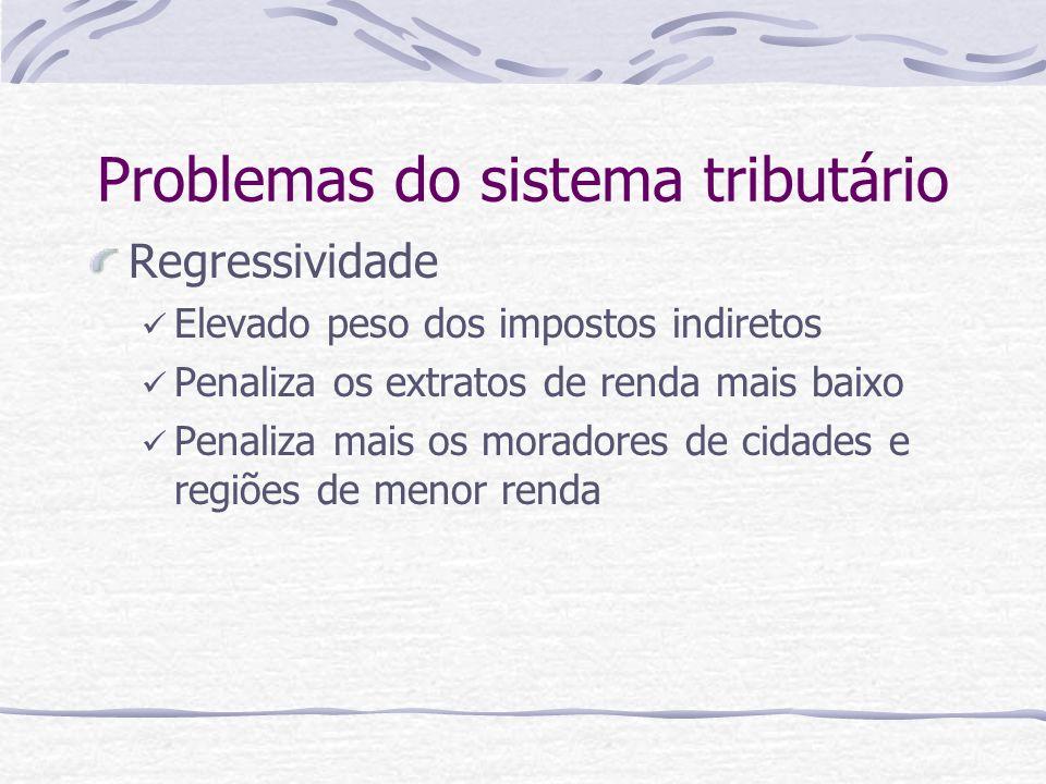 Problemas do sistema tributário Regressividade Elevado peso dos impostos indiretos Penaliza os extratos de renda mais baixo Penaliza mais os moradores
