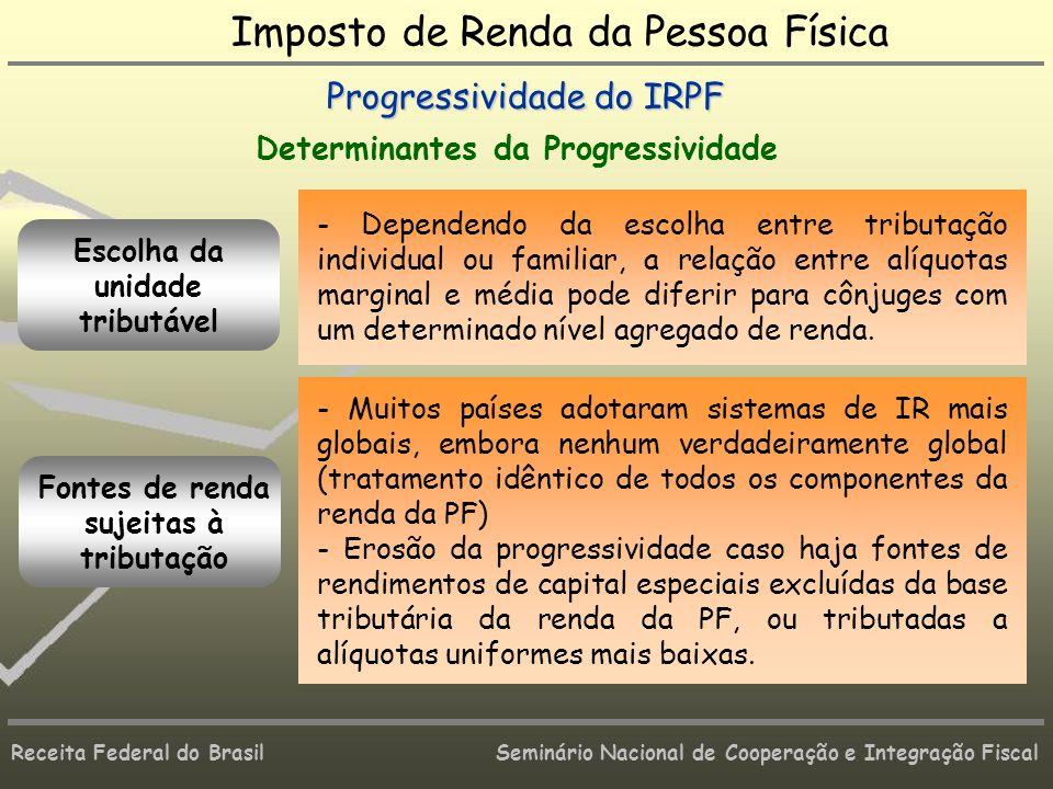 Receita Federal do Brasil Seminário Nacional de Cooperação e Integração Fiscal Imposto de Renda da Pessoa Física Progressividade do IRPF Determinantes