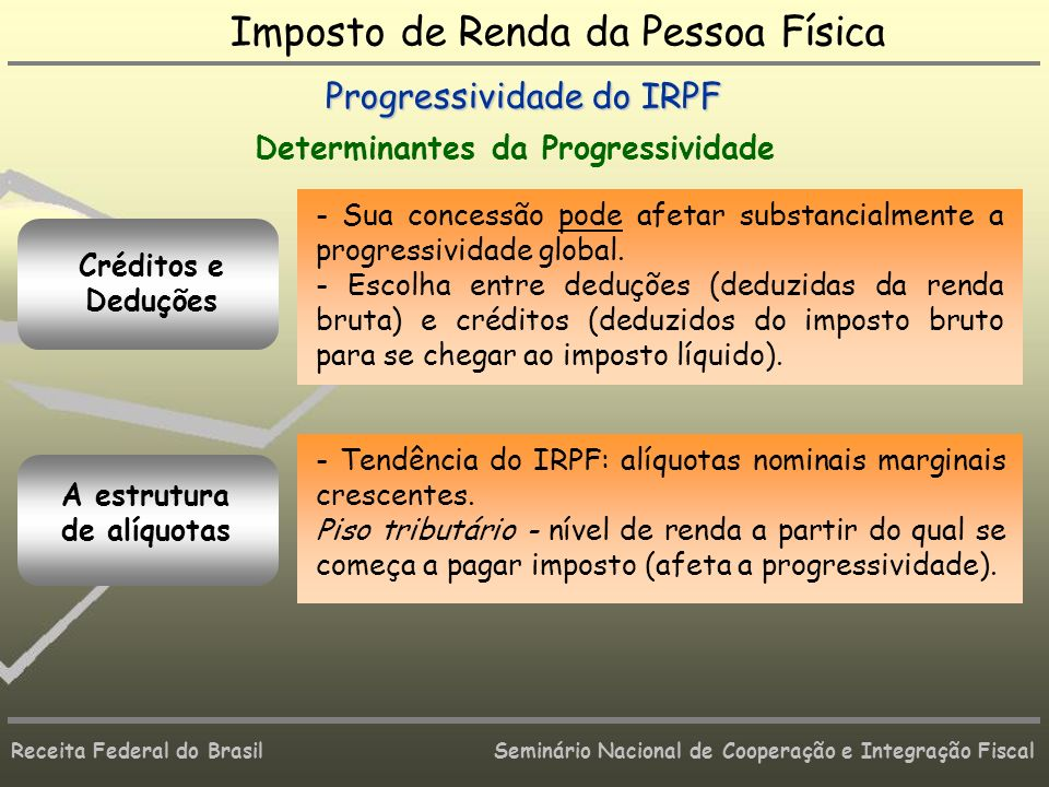 Receita Federal do Brasil Seminário Nacional de Cooperação e Integração Fiscal Créditos e Deduções Imposto de Renda da Pessoa Física Progressividade d