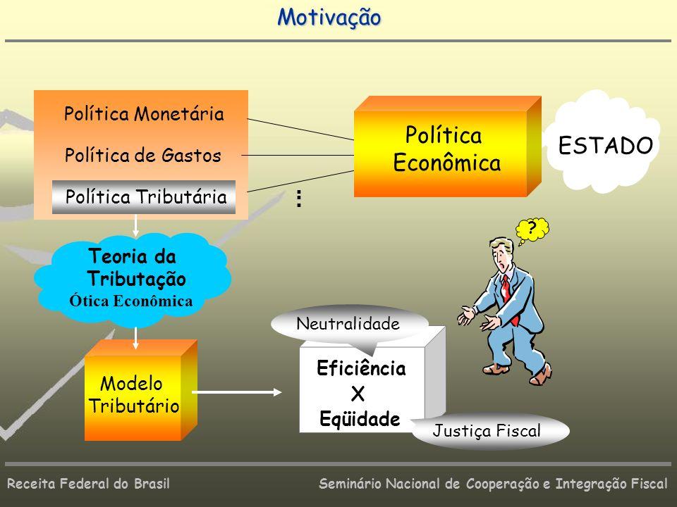 Receita Federal do Brasil Seminário Nacional de Cooperação e Integração Fiscal ESTADO Teoria da Tributação Ótica Econômica Modelo Tributário.