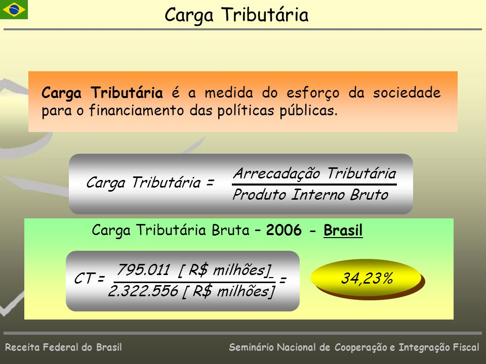 Receita Federal do Brasil Seminário Nacional de Cooperação e Integração Fiscal Carga Tributária Carga Tributária é a medida do esforço da sociedade pa