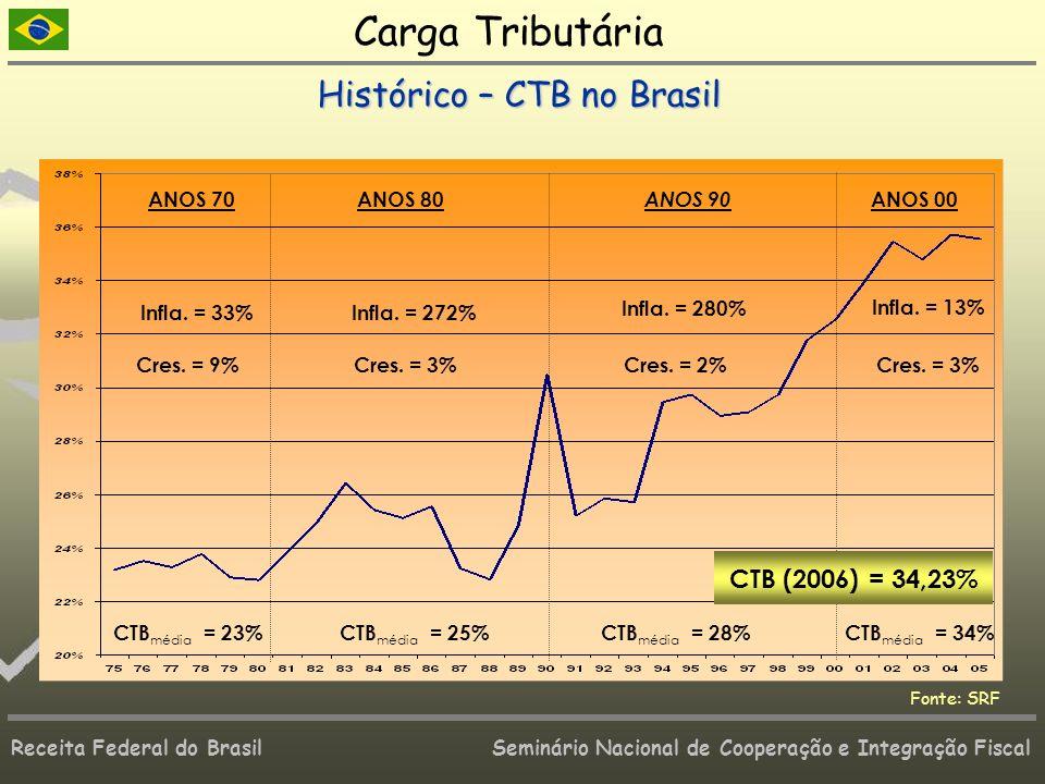 Receita Federal do Brasil Seminário Nacional de Cooperação e Integração Fiscal Fonte: SRF ANOS 80ANOS 70 ANOS 90 ANOS 00 Infla. = 272% Cres. = 3% Infl