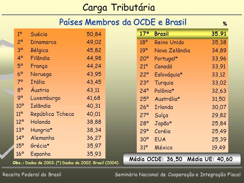 Receita Federal do Brasil Seminário Nacional de Cooperação e Integração Fiscal 1ºSuécia50,84 2ºDinamarca49,02 3ºBélgica45,82 4ºFilândia44,98 5ºFrança4