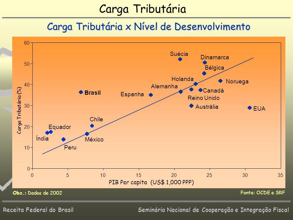 Receita Federal do Brasil Seminário Nacional de Cooperação e Integração Fiscal 10 20 30 40 50 60 51015202530 Carga Tributária (%) PIB Per capita (US$
