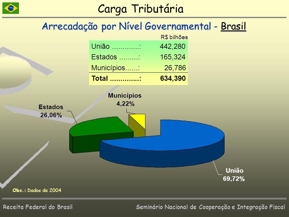 Receita Federal do Brasil Seminário Nacional de Cooperação e Integração Fiscal Estados 26,06% Municípios 4,22% União 69,72% Obs.: Dados de 2004 Carga