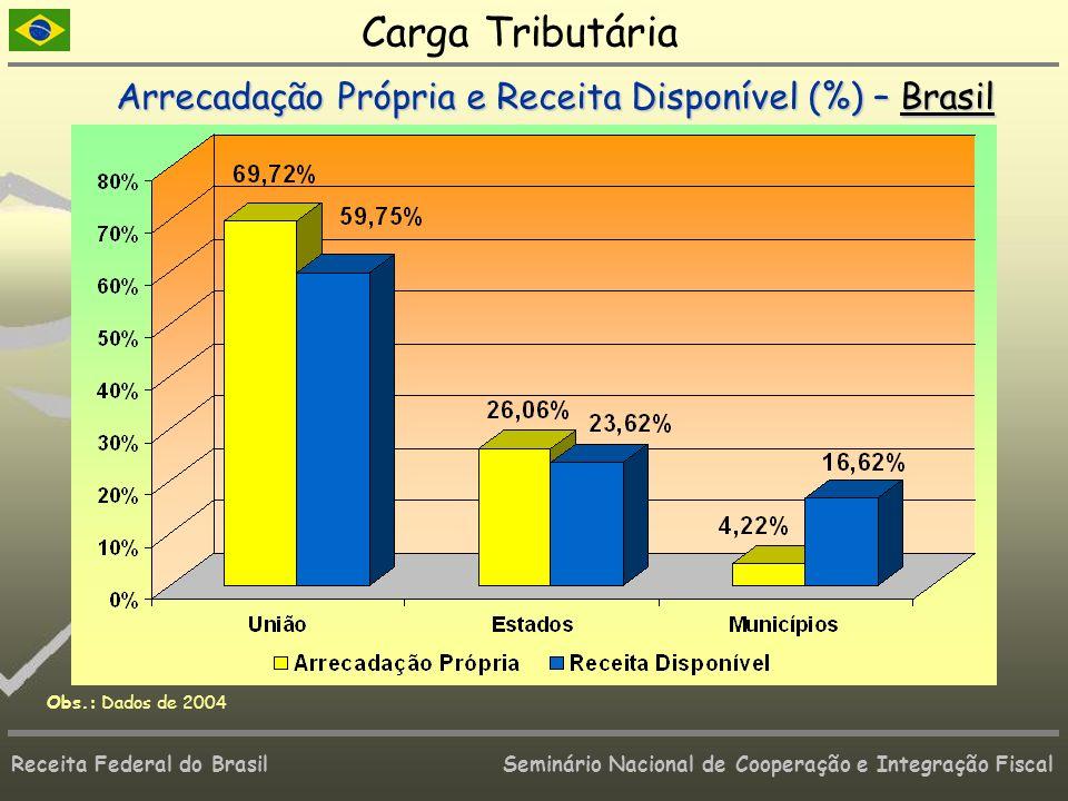 Receita Federal do Brasil Seminário Nacional de Cooperação e Integração Fiscal Carga Tributária Arrecadação Própria e Receita Disponível (%) – Brasil
