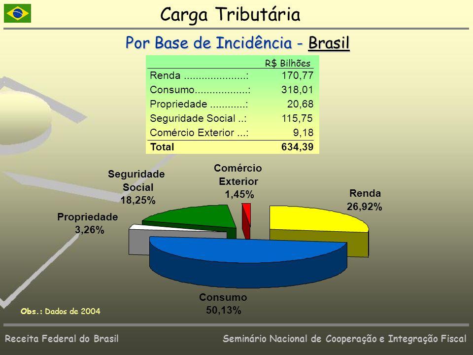 Receita Federal do Brasil Seminário Nacional de Cooperação e Integração Fiscal Renda 26,92% Consumo 50,13% Propriedade 3,26% Seguridade Social 18,25%