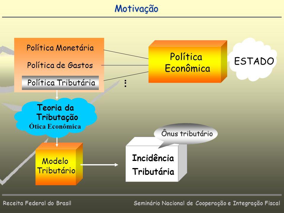 Receita Federal do Brasil Seminário Nacional de Cooperação e Integração Fiscal ESTADO Teoria da Tributação Ótica Econômica Modelo Tributário. Política