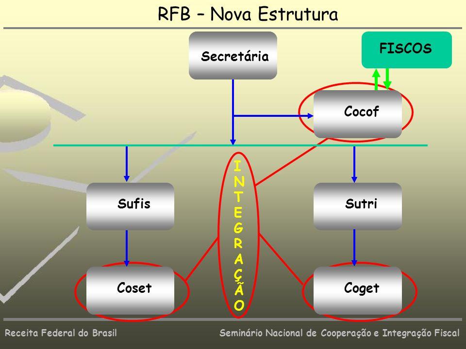 Receita Federal do Brasil Seminário Nacional de Cooperação e Integração Fiscal Coget Sutri Coest Sufis Cocof Secretária INTEGRAÇÃOINTEGRAÇÃO RFB – Nov