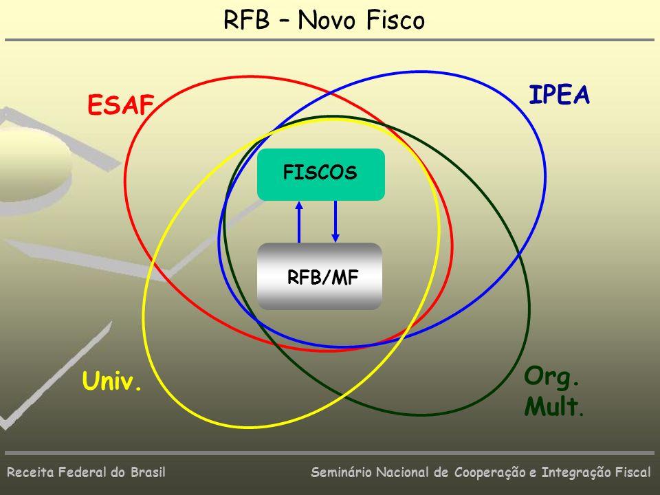 Receita Federal do Brasil Seminário Nacional de Cooperação e Integração Fiscal RFB – Novo Fisco FISCOS RFB/MF ESAF Org. Mult. IPEA Univ.
