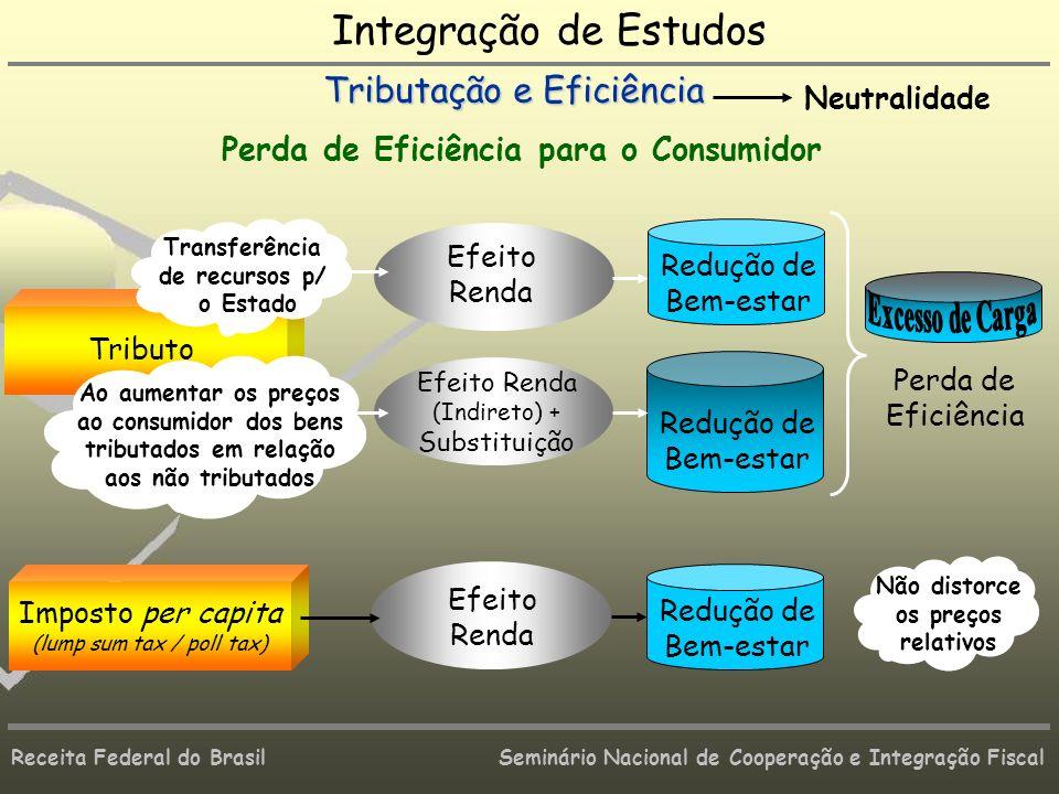 Receita Federal do Brasil Seminário Nacional de Cooperação e Integração Fiscal Perda de Eficiência para o Consumidor Tributo Redução de Bem-estar Efei