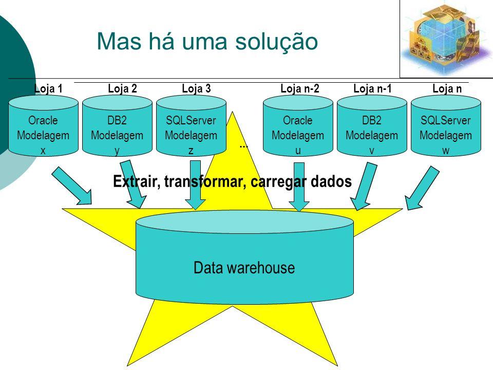 Oracle Modelagem x SQLServer Modelagem z DB2 Modelagem y Oracle Modelagem u SQLServer Modelagem w DB2 Modelagem v... Loja 1Loja 2Loja 3Loja n-2Loja n-