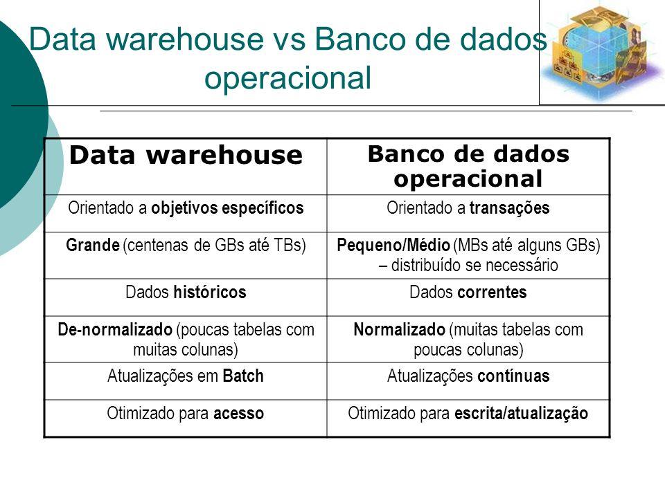 Data warehouse Banco de dados operacional Orientado a objetivos específicos Orientado a transações Grande (centenas de GBs até TBs) Pequeno/Médio (MBs