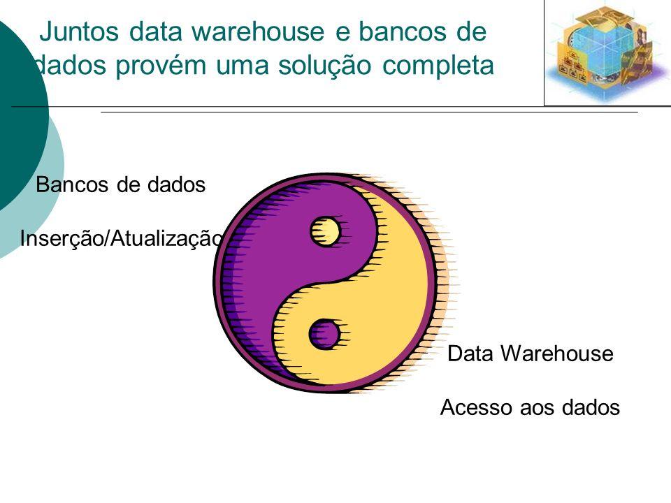 Juntos data warehouse e bancos de dados provém uma solução completa Bancos de dados Inserção/Atualização Data Warehouse Acesso aos dados